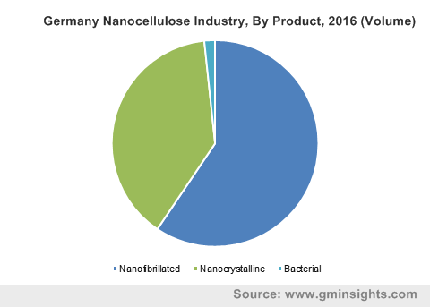 Germany Nanocellulose Industry, By Product, 2016 (Volume)