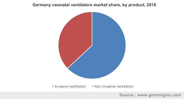 Germany neonatal ventilators market share, by product, 2018