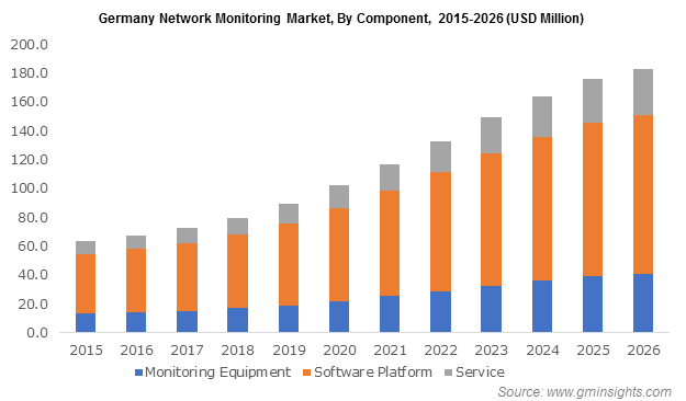 Germany Network Monitoring Market By Component