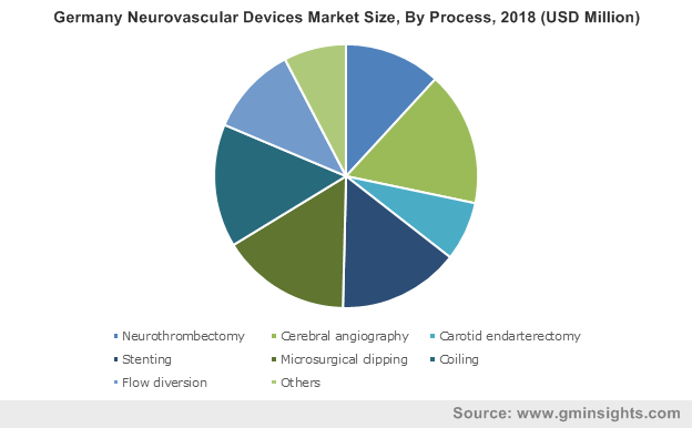 Germany Neurovascular Devices Market By Process