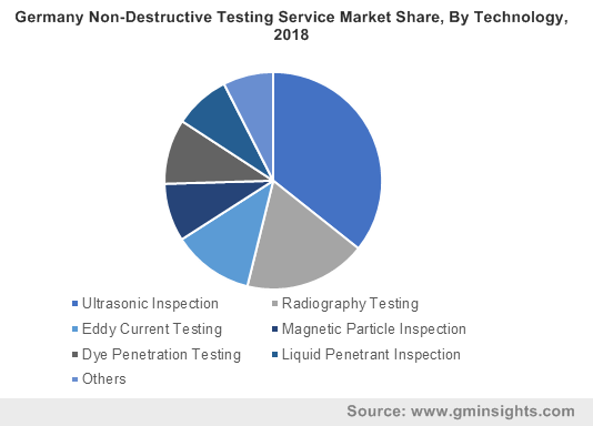 Germany Non-Destructive Testing Service Market Share, By Technology, 2018