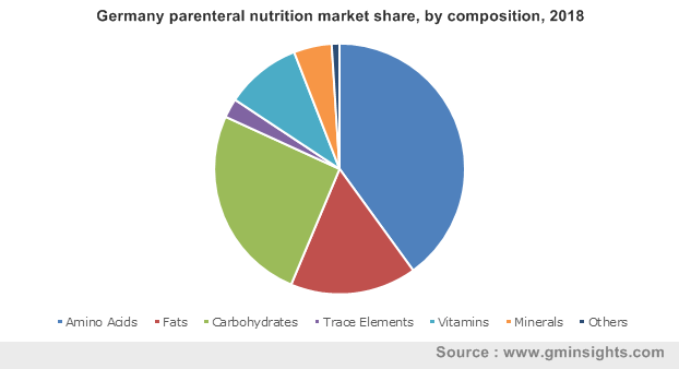 Germany parenteral nutrition market share, by composition, 2018