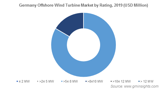 Germany Offshore Wind Turbine Market Share