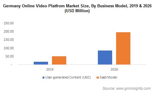Germany Online Video Platform Market Share