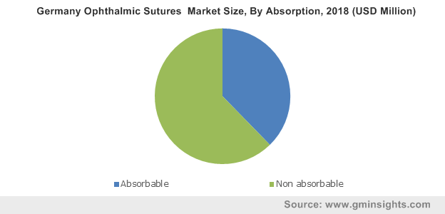 Germany Ophthalmic Sutures  Market Size, By Absorption, 2018 (USD Million)