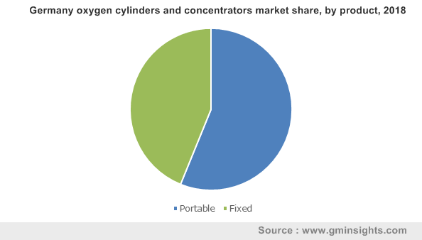 Germany oxygen cylinders and concentrators market by product
