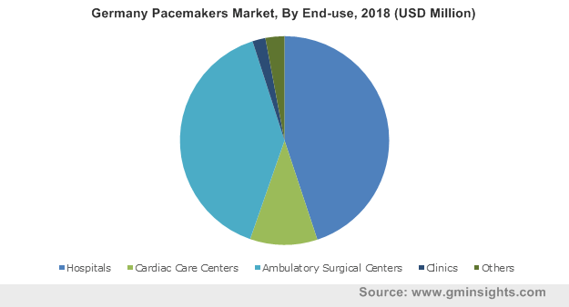 Germany Pacemakers Market