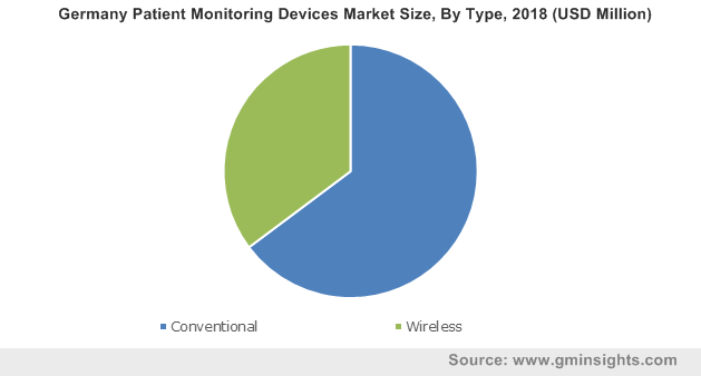 Germany Patient Monitoring Devices Market By Type