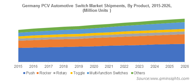 Germany PCV Automotive Switch Market By Product