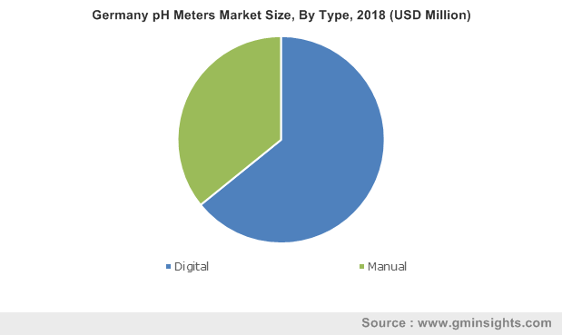 Germany pH Meters Market Size, By Type, 2018 (USD Million)