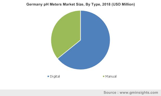 Germany pH Meters Market By Type