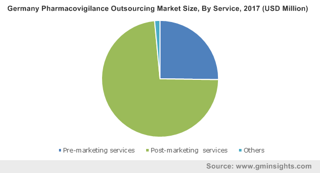 Germany Pharmacovigilance Outsourcing Market Size, By Service, 2017 (USD Million)