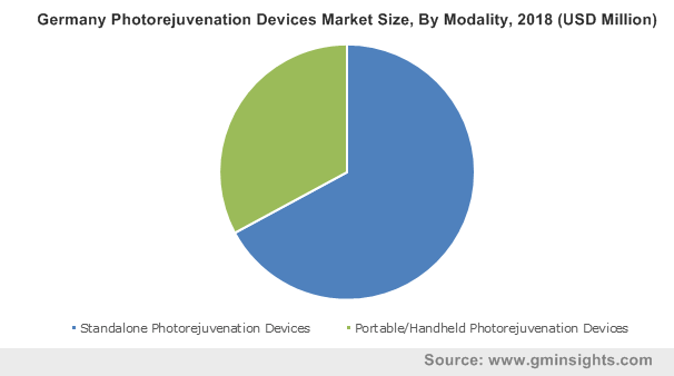 Germany Photorejuvenation Devices Market Size, By Modality, 2018 (USD Million)
