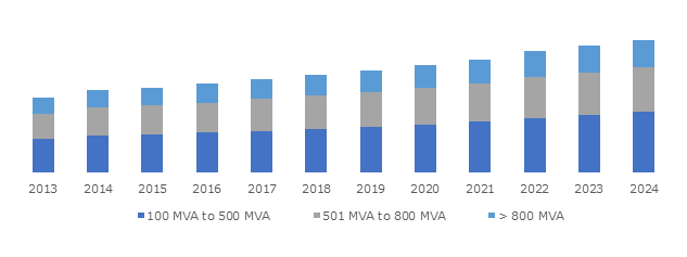 Germany Power Transformer Industry Size, By Rating, 2016 - 2024 (Units)
