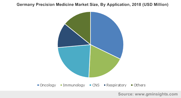 Germany Precision Medicine Market Size, By Application, 2018 (USD Million)