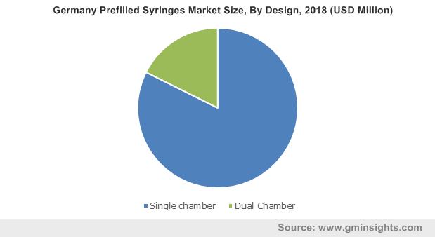Germany Prefilled Syringes Market By Design