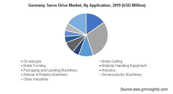 Germany Servo Drive Market