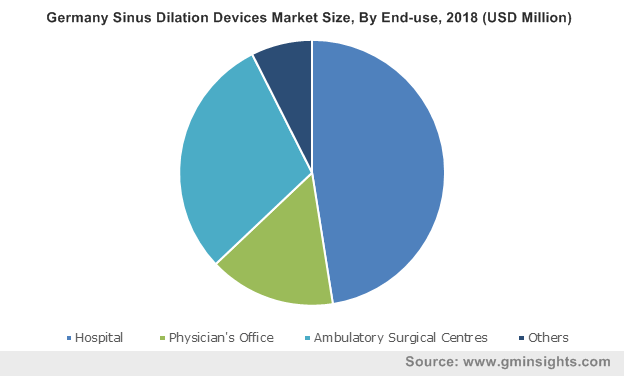 Germany Sinus Dilation Devices Market By End-use
