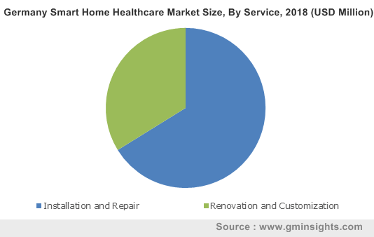 Germany Smart Home Healthcare Market Size, By Service, 2018 (USD Million)
