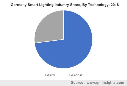 Germany Smart Lighting Industry Share, By Technology, 2018