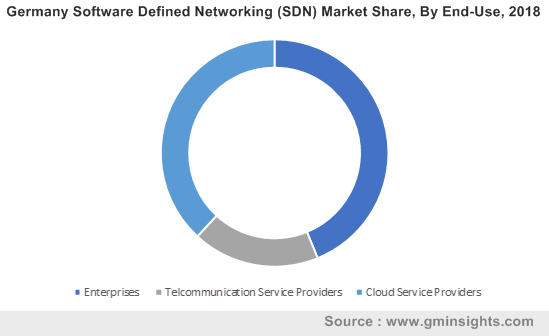 Germany Software Defined Networking (SDN) Market Share, By End-Use, 2018