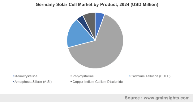Germany Solar Cell Market by Product, 2024 (USD Million)