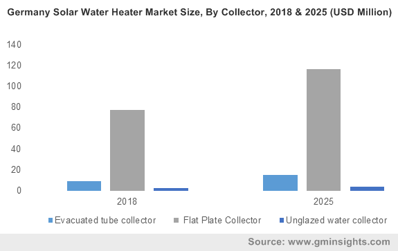 Solar Water Heater Market Trends 2019-2025 | Industry Share Forecast