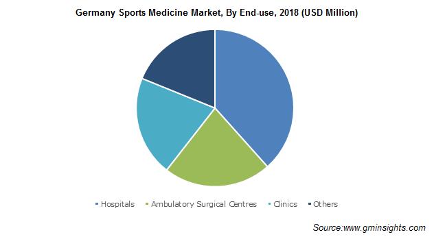 Germany Sports Medicine Market