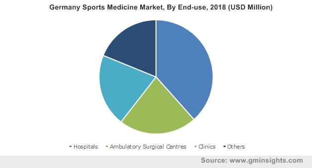 Germany Sports Medicine Market, By End-use, 2018 (USD Million)