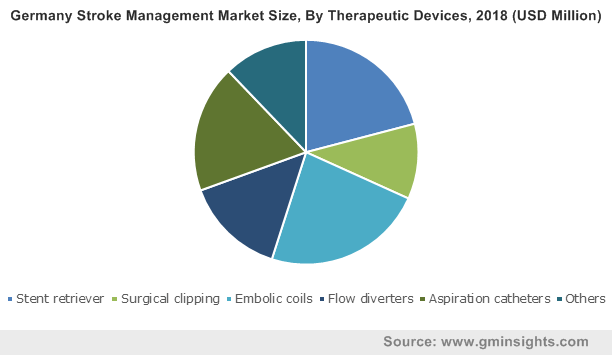 Germany Stroke Management Market Size, By Therapeutic Devices, 2018 (USD Million)