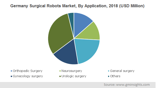 Germany Surgical Robots Market Size, By Application, 2018 (USD Million)