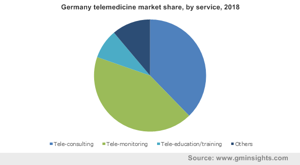 Telemedicine Market Share Report | Global 2019-2025 Industry