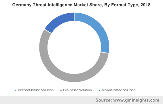 Germany Threat Intelligence Market Share, By Format Type, 2018