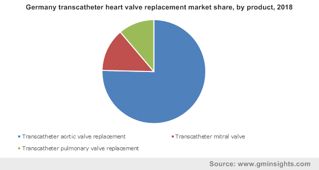 Germany transcatheter heart valve replacement market share, by product, 2018