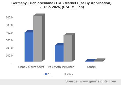 Germany Trichlorosilane (TCS) Market Size By Application, 2018 & 2025, (USD Million)