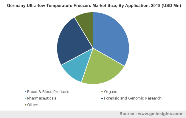 Germany Ultra-low Temperature Freezers Market Size, By Application, 2018 (USD Mn)