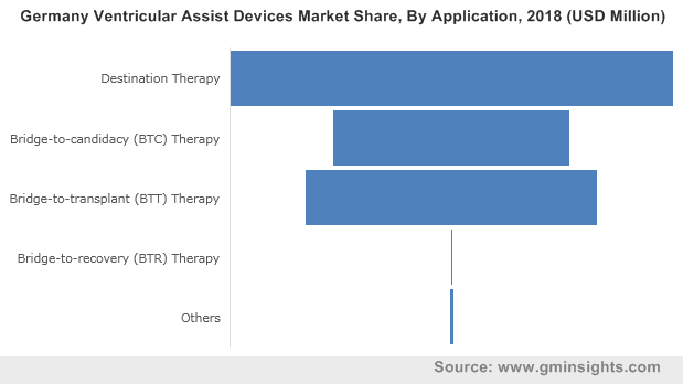Germany Ventricular Assist Devices Market By Application