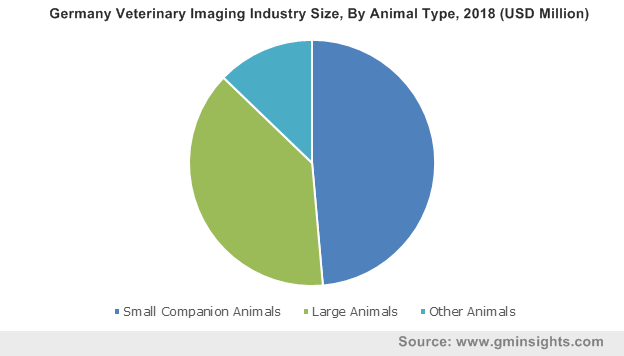 Germany Veterinary Imaging Industry By Animal Type