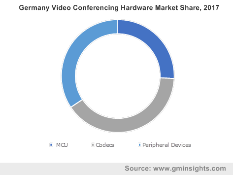 Germany Video Conferencing Hardware Market Share, 2017