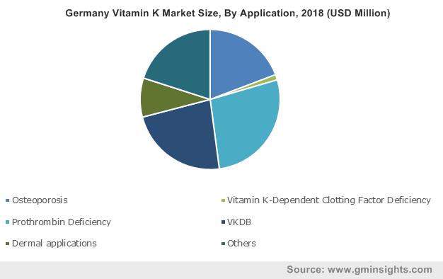 Germany Vitamin K Market Size, By Application, 2018 (USD Million)