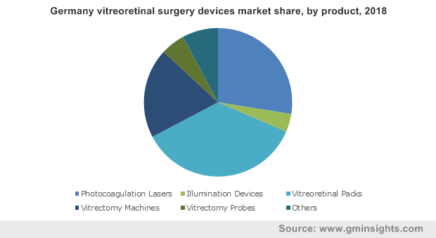 Germany vitreoretinal surgery devices market by product