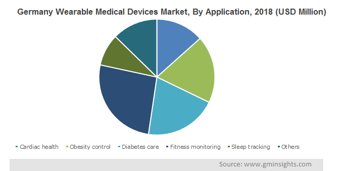 Germany Wearable Medical Devices Market