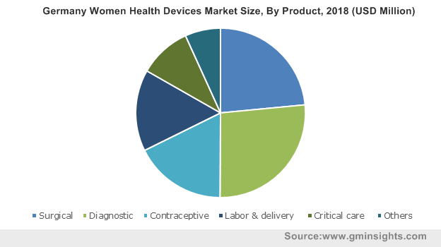 Germany Women Health Devices Market Size By Product