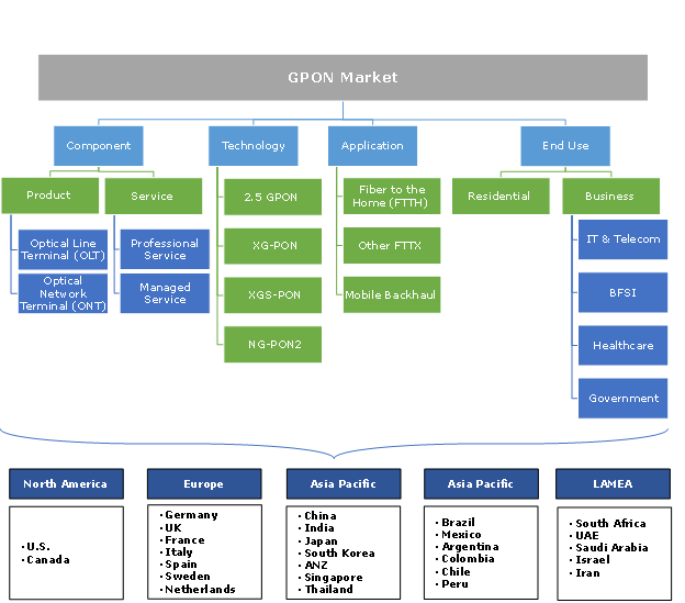 GPON Market  segmentation