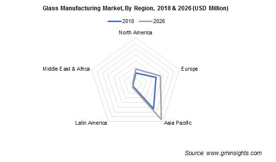 Glass Manufacturing Market by Region