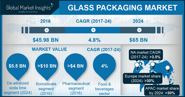 U.S. Glass Packaging Market