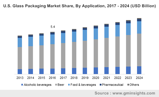 U.S. glass packaging market size, by application, 2013 – 2024 (USD Million)