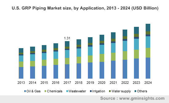 U.S. GRP Piping Market size, by Application, 2013 - 2024 (USD Billion)