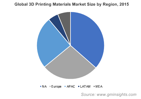 Global 3D Printing Materials Market Size By Region, 2015