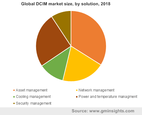 Global DCIM market by solution